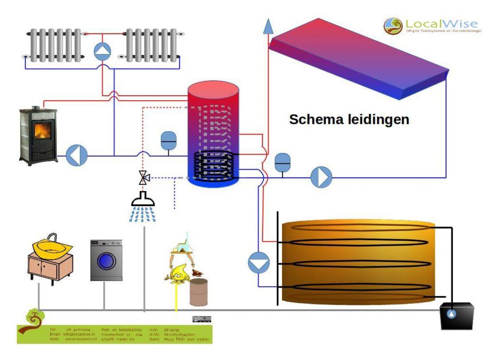 aansluit schema biomeiler