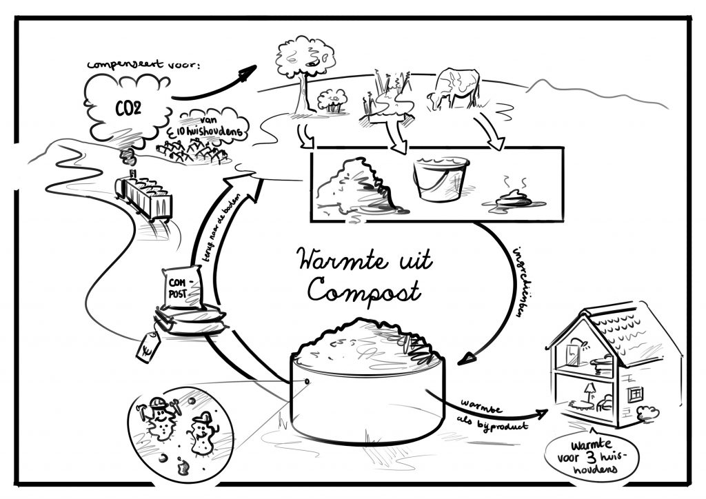 Cycle Biomeiler [3]